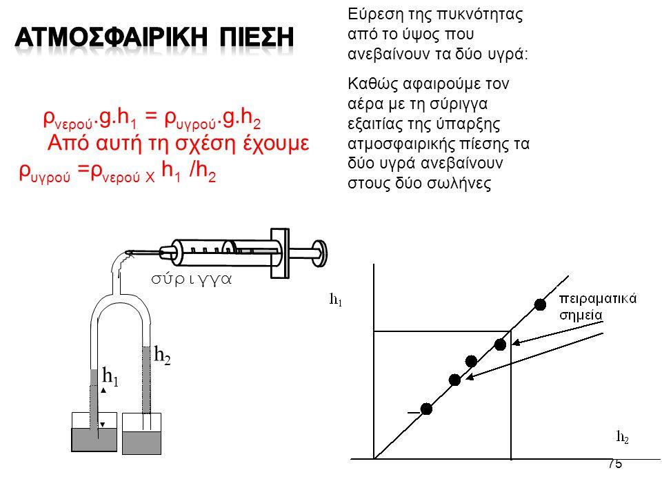 Ατμοσφαιρικη πιεση ρνερού.g.h1 = ρυγρού.g.h2