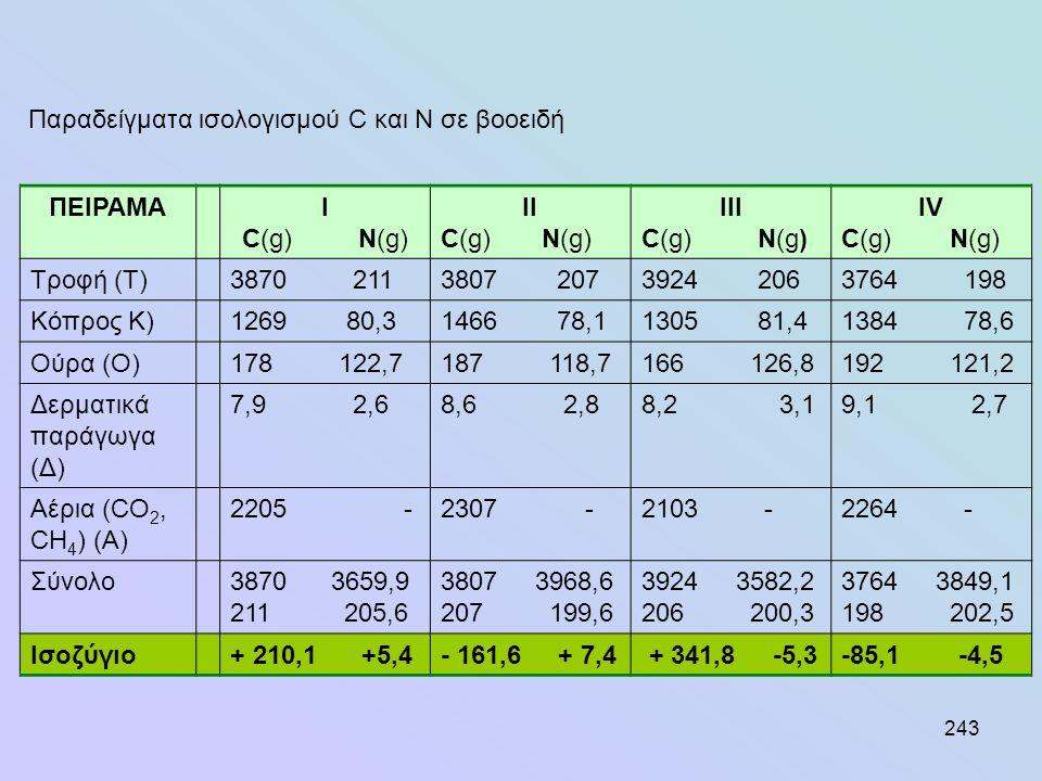ΣΦΠ μη πλήρων ζωοτροφών