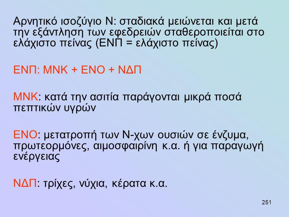 (από Mehrez και Orskov, 1977)