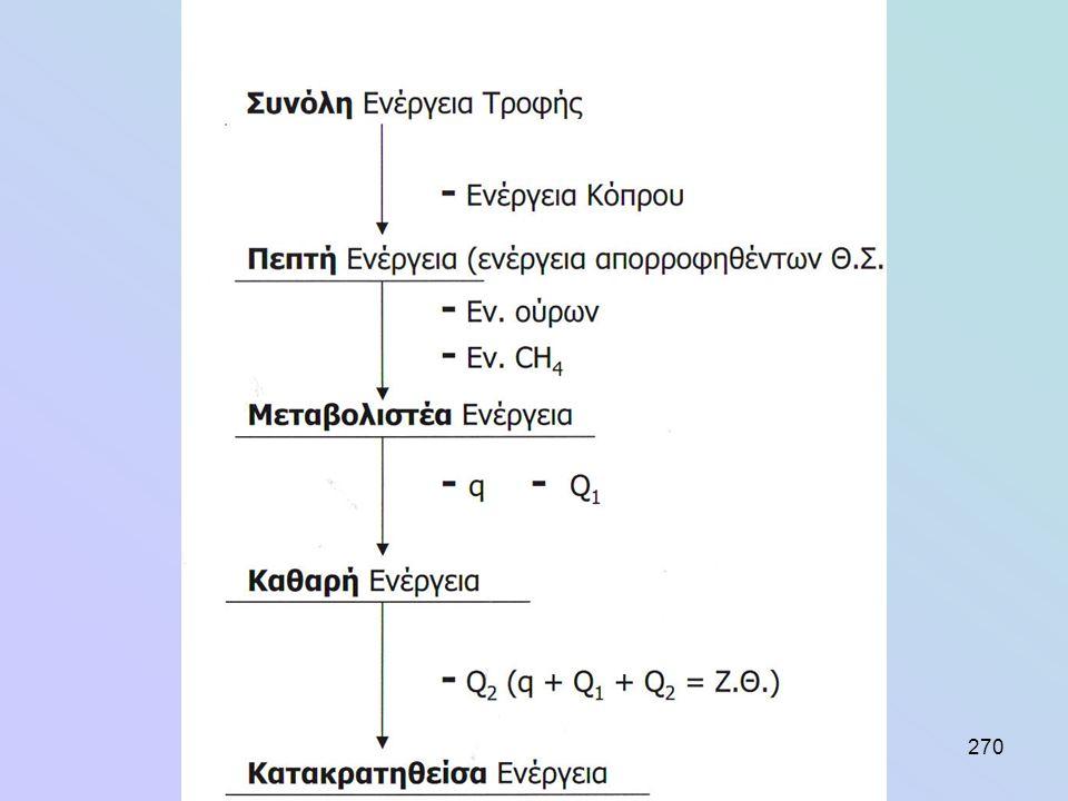 ΝΗ3: παράγεται από την απαμίνωση των Ν-ούχων ενώσεων