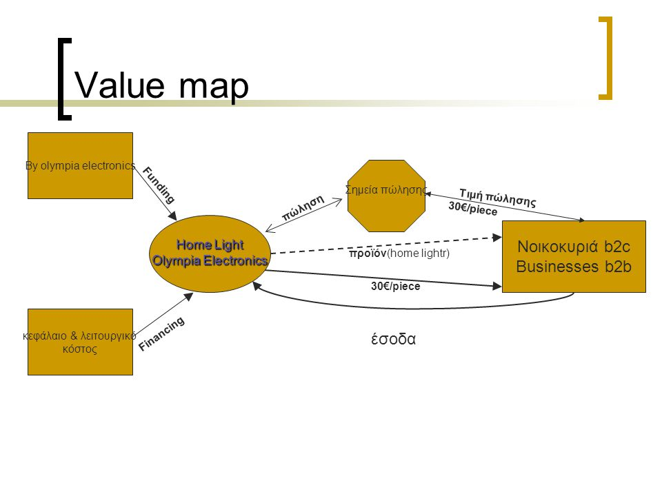 Value map Νοικοκυριά b2c Businesses b2b έσοδα Home Light