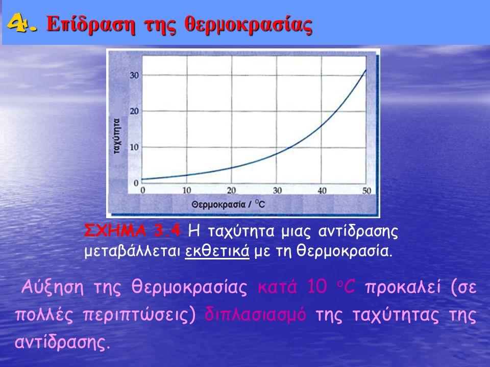 4. Επίδραση της θερμοκρασίας