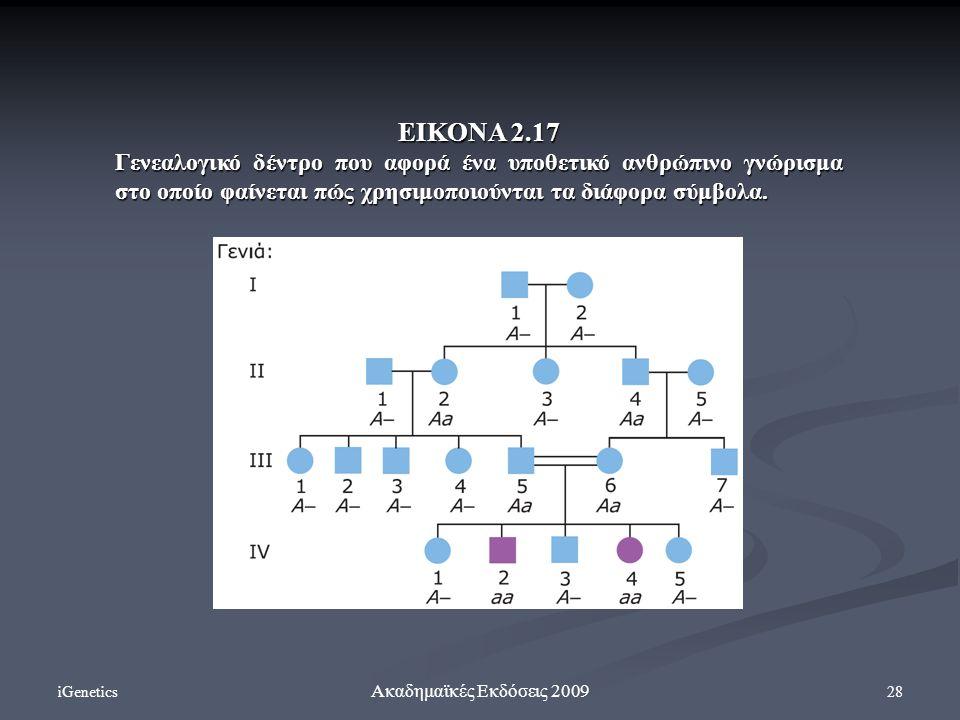 ΕΙΚΟΝΑ 2.17 Γενεαλογικό δέντρο που αφορά ένα υποθετικό ανθρώπινο γνώρισμα στο οποίο φαίνεται πώς χρησιμοποιούνται τα διάφορα σύμβολα.