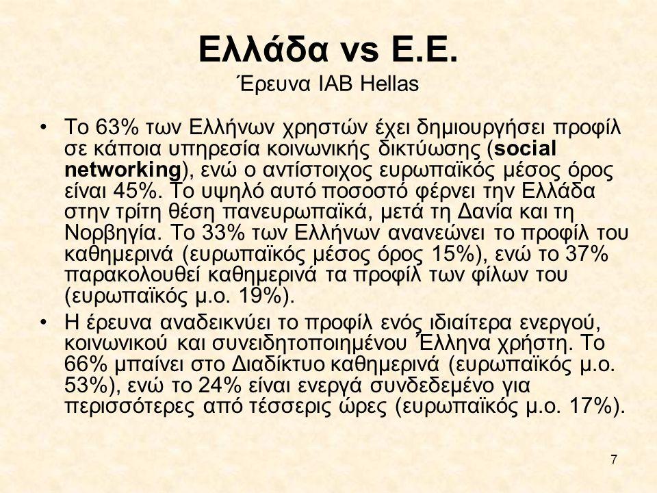 Ελλάδα vs Ε.Ε. Έρευνα IAB Hellas