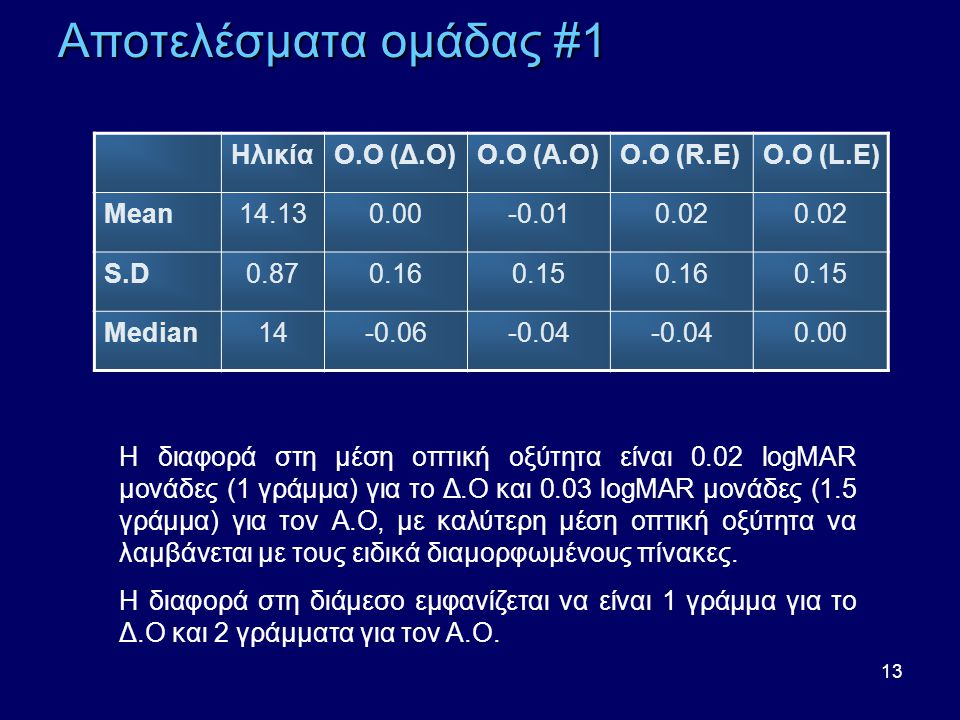 Αποτελέσματα ομάδας #1 Ηλικία Ο.Ο (Δ.Ο) Ο.Ο (Α.Ο) Ο.Ο (R.E) Ο.Ο (L.E)