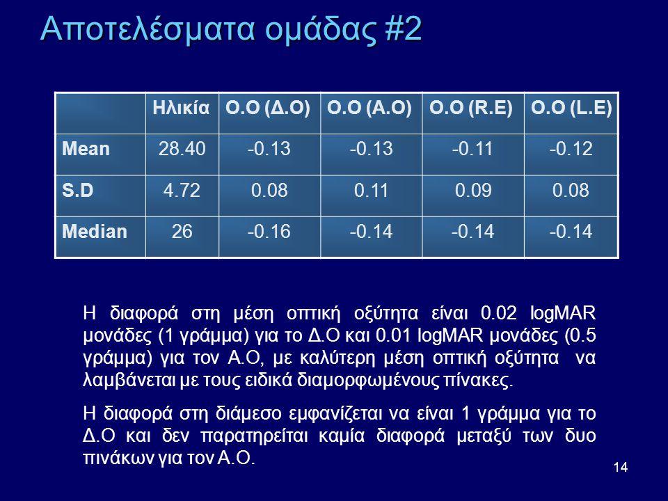 Αποτελέσματα ομάδας #2 Ηλικία Ο.Ο (Δ.Ο) Ο.Ο (Α.Ο) Ο.Ο (R.E) Ο.Ο (L.E)