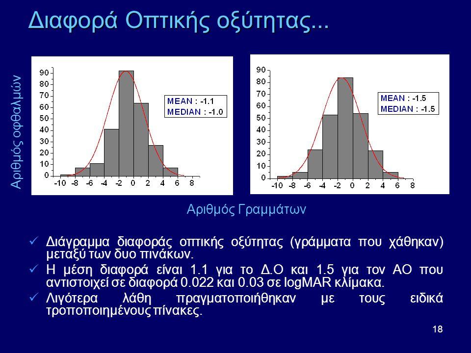 Διαφορά Οπτικής οξύτητας...