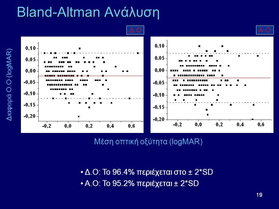 Μέση οπτική οξύτητα (logMAR)