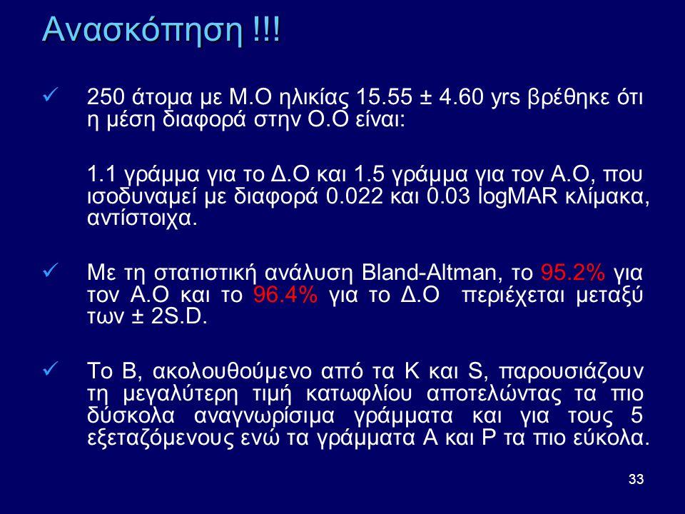 Ανασκόπηση !!! 250 άτομα με Μ.Ο ηλικίας 15.55 ± 4.60 yrs βρέθηκε ότι η μέση διαφορά στην Ο.Ο είναι: