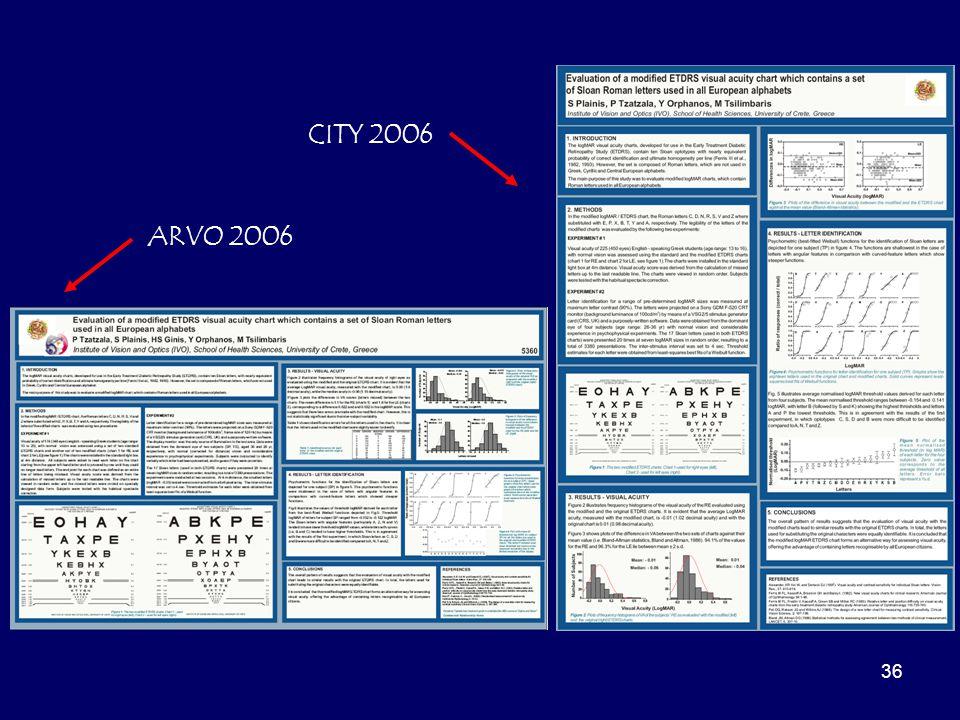 CITY 2006 ARVO 2006