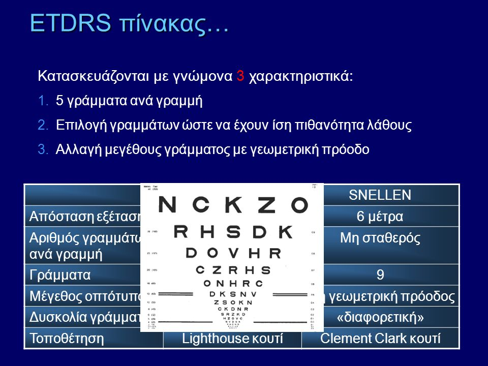 ETDRS πίνακας… Κατασκευάζονται με γνώμονα 3 χαρακτηριστικά: