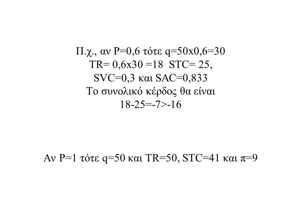 Π.χ., αν P=0,6 τότε q=50x0,6=30 TR= 0,6x30 =18 STC= 25, SVC=0,3 και SAC=0,833 Το συνολικό κέρδος θα είναι 18-25=-7>-16 Αν P=1 τότε q=50 και TR=50, STC=41 και π=9
