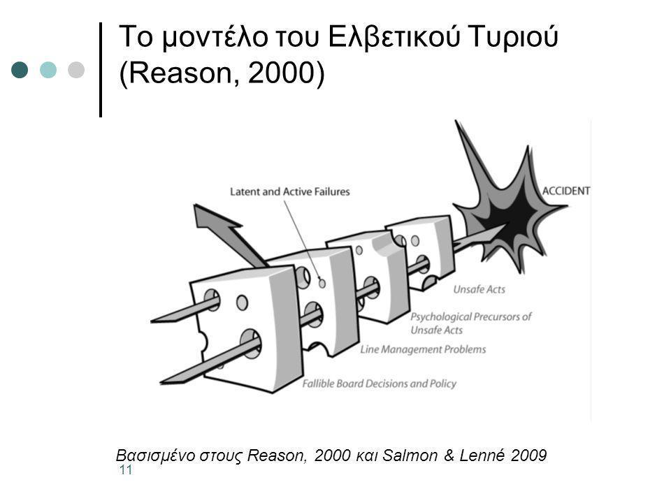 Το μοντέλο του Ελβετικού Τυριού (Reason, 2000)
