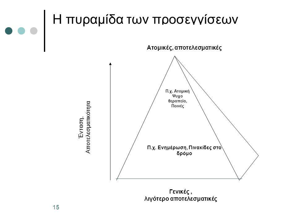 H πυραμίδα των προσεγγίσεων