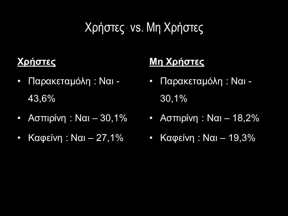 Χρήστες vs. Μη Χρήστες Χρήστες Παρακεταμόλη : Ναι -43,6%