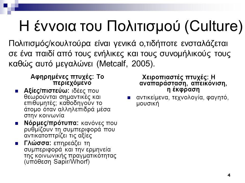 Η έννοια του Πολιτισμού (Culture)