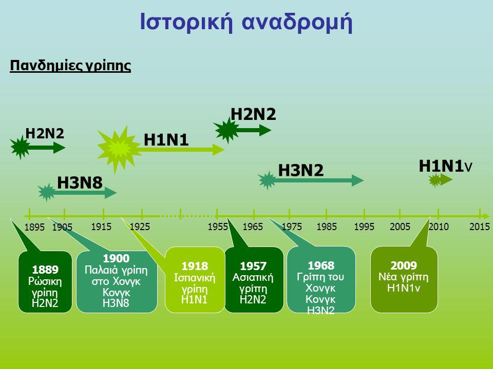 Ιστορική αναδρομή H2N2 H1N1 H1N1v H3N2 H3N8 Πανδημίες γρίπης H2N2 1918