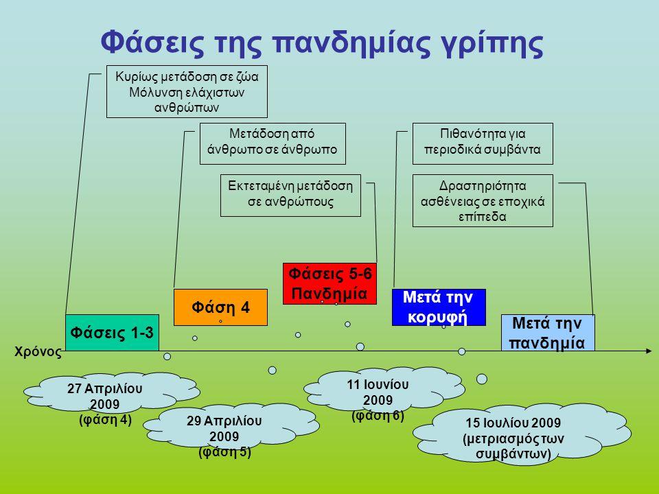Φάσεις της πανδημίας γρίπης (μετριασμός των συμβάντων)