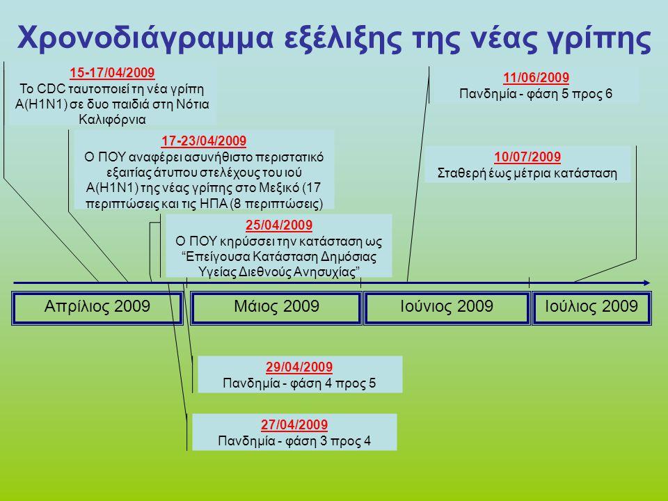 Χρονοδιάγραμμα εξέλιξης της νέας γρίπης