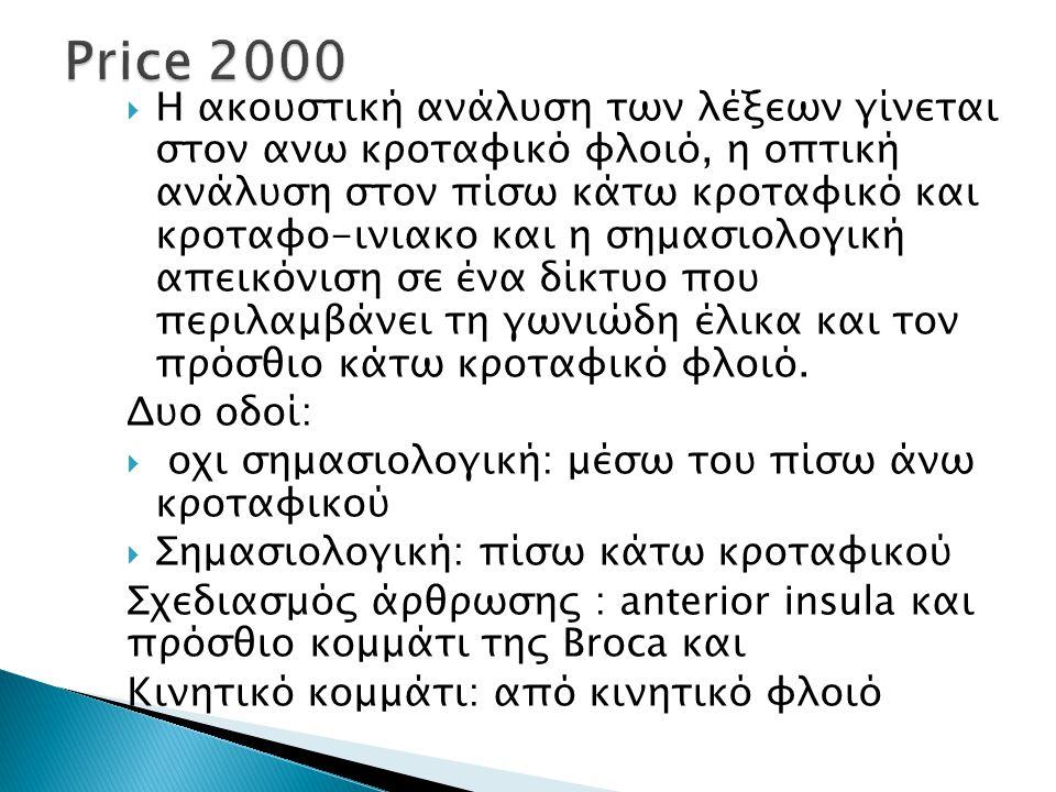 Price 2000