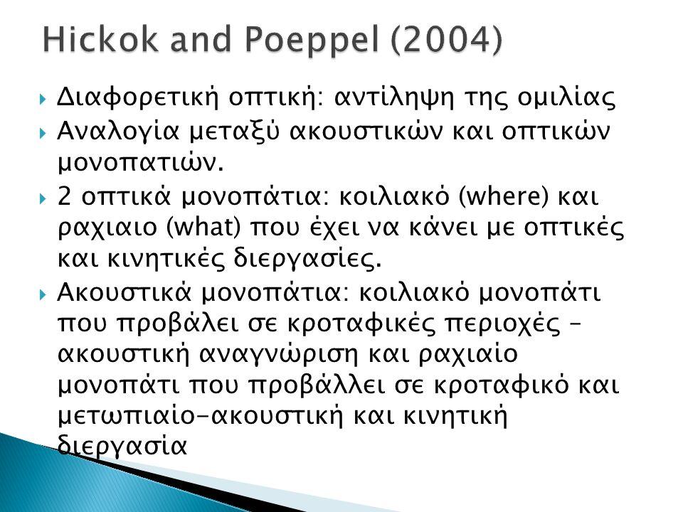 Hickok and Poeppel (2004) Διαφορετική οπτική: αντίληψη της ομιλίας