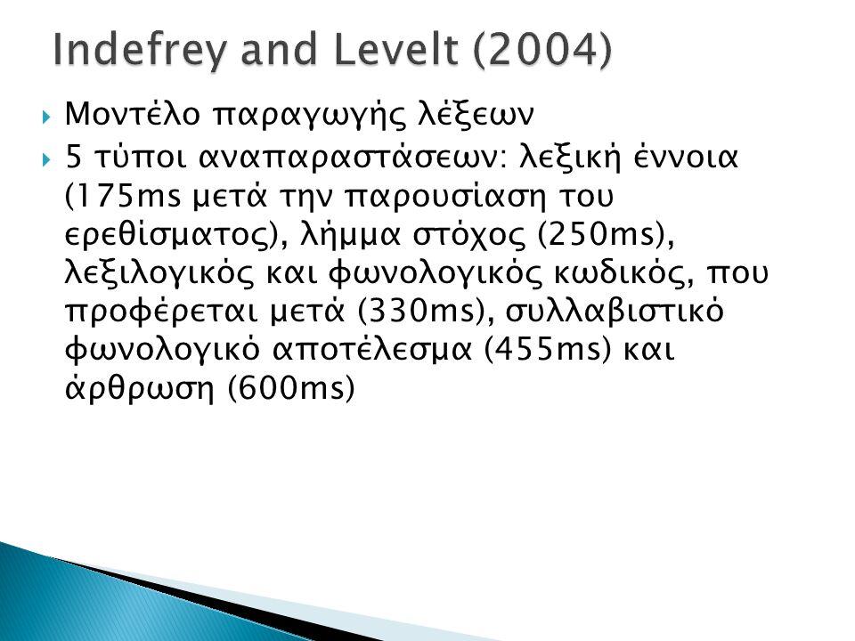 Indefrey and Levelt (2004) Μοντέλο παραγωγής λέξεων