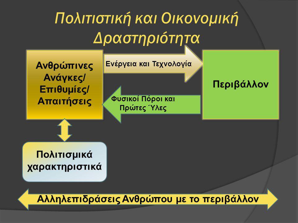 Πολιτιστική και Οικονομική Δραστηριότητα