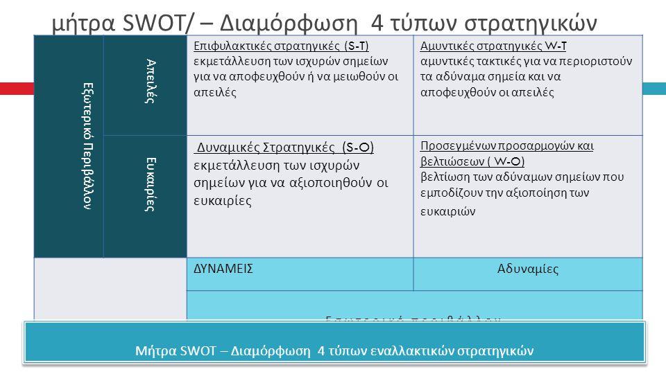 μήτρα SWOT/ – Διαμόρφωση 4 τύπων στρατηγικών