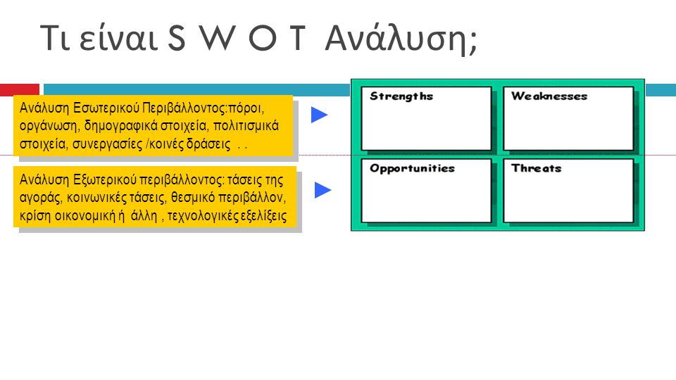 Τι είναι S W O T Ανάλυση;
