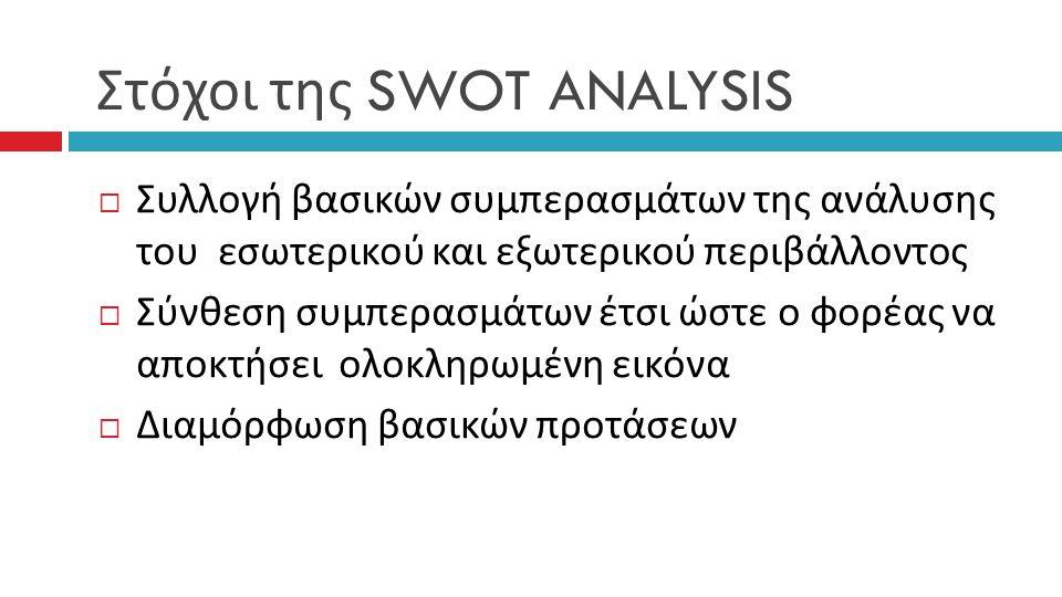 Στόχοι της SWOT ANALYSIS