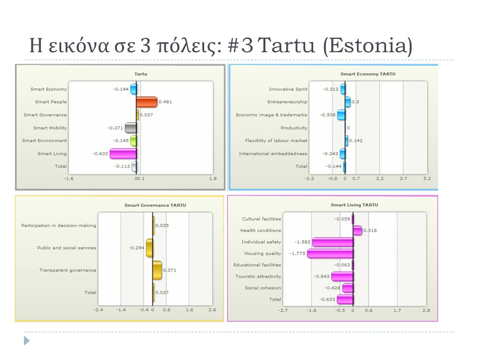Η εικόνα σε 3 πόλεις: #3 Tartu (Estonia)