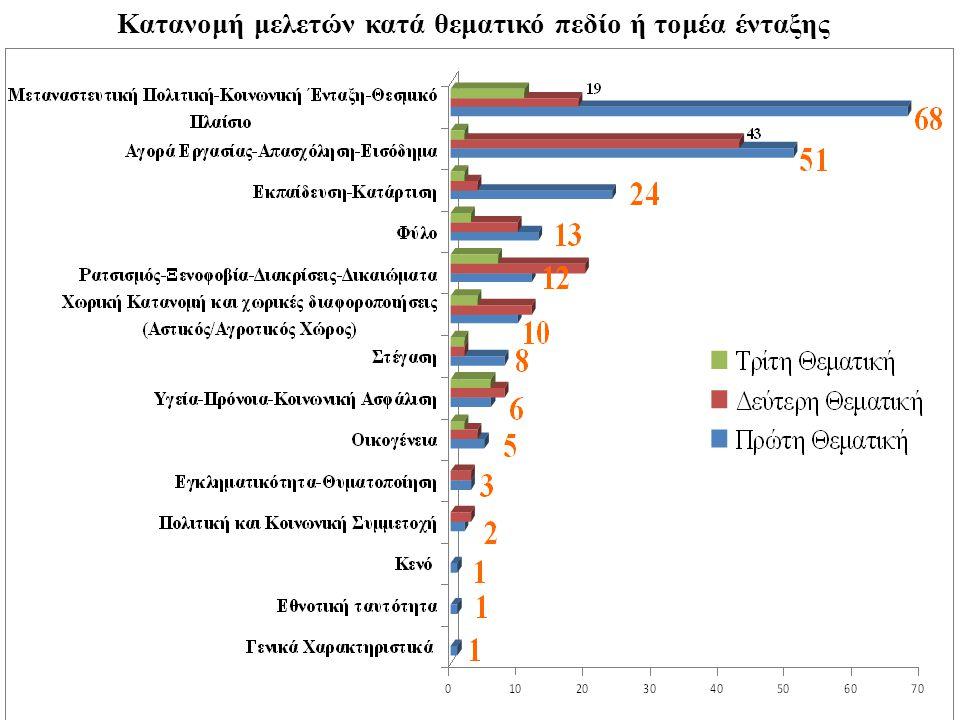 Κατανομή μελετών κατά θεματικό πεδίο ή τομέα ένταξης