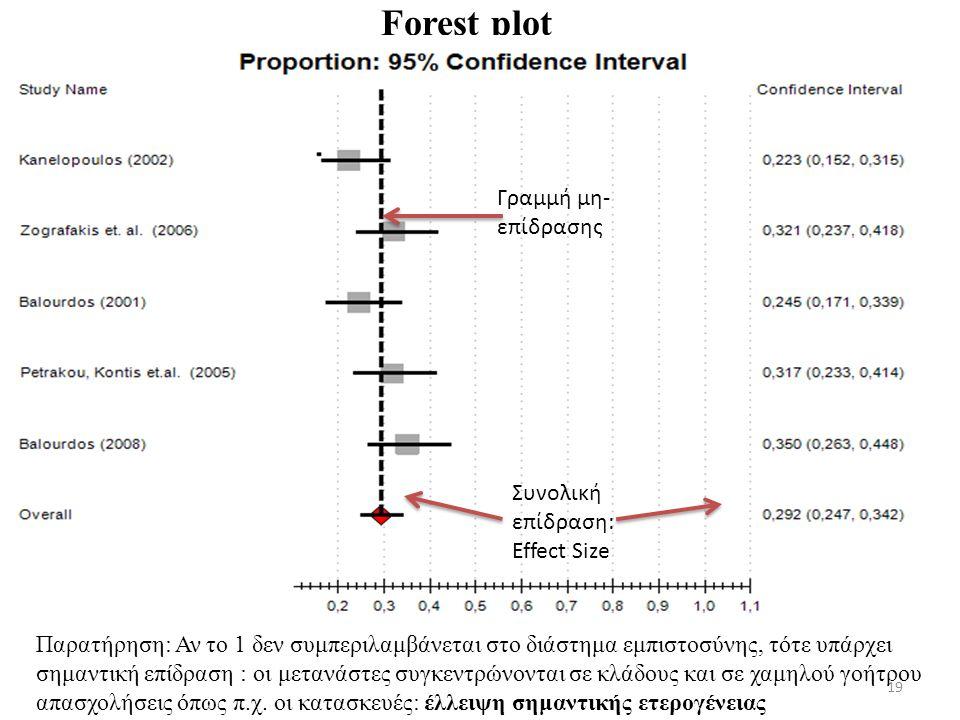 Forest plot Γραμμή μη-επίδρασης Συνολική επίδραση:Effect Size