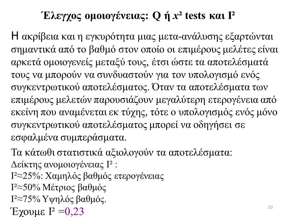Έλεγχος ομοιογένειας: Q ή x² tests και I²