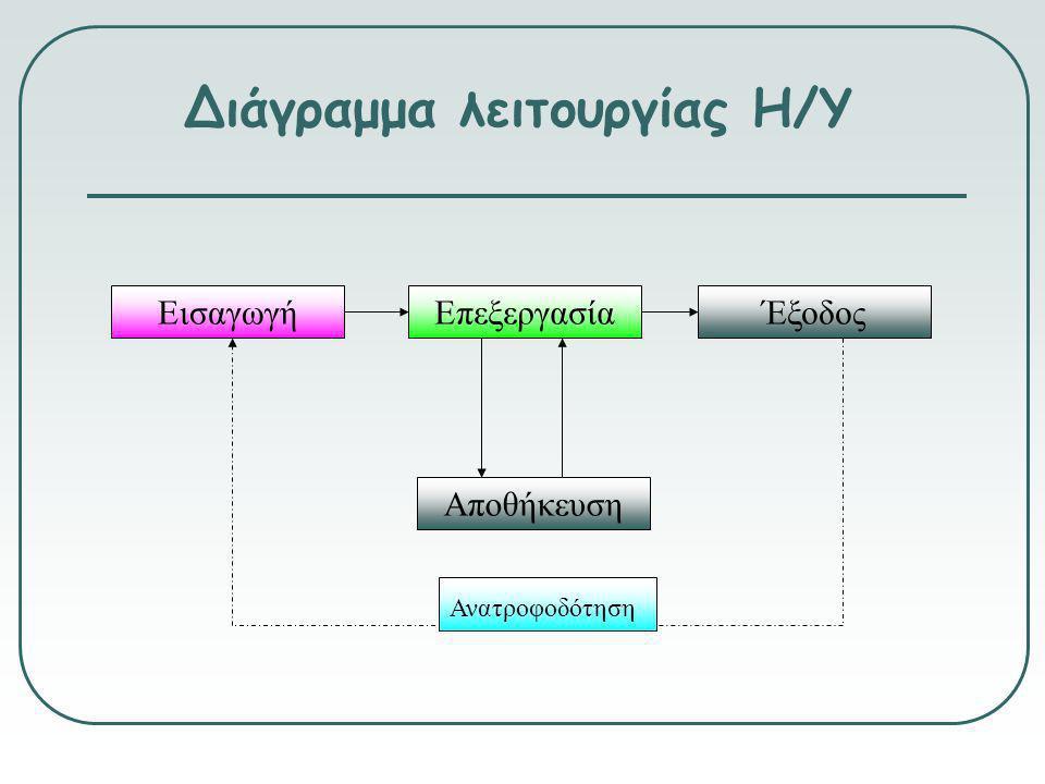 Διάγραμμα λειτουργίας Η/Υ