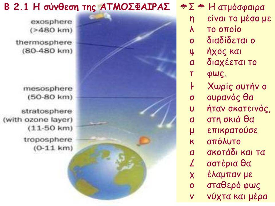 Β 2.1 Η σύνθεση της ΑΤΜΟΣΦΑΙΡΑΣ