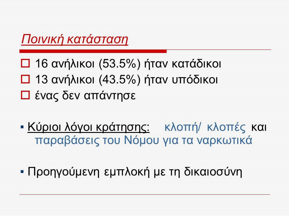 Ποινική κατάσταση 16 ανήλικοι (53.5%) ήταν κατάδικοι