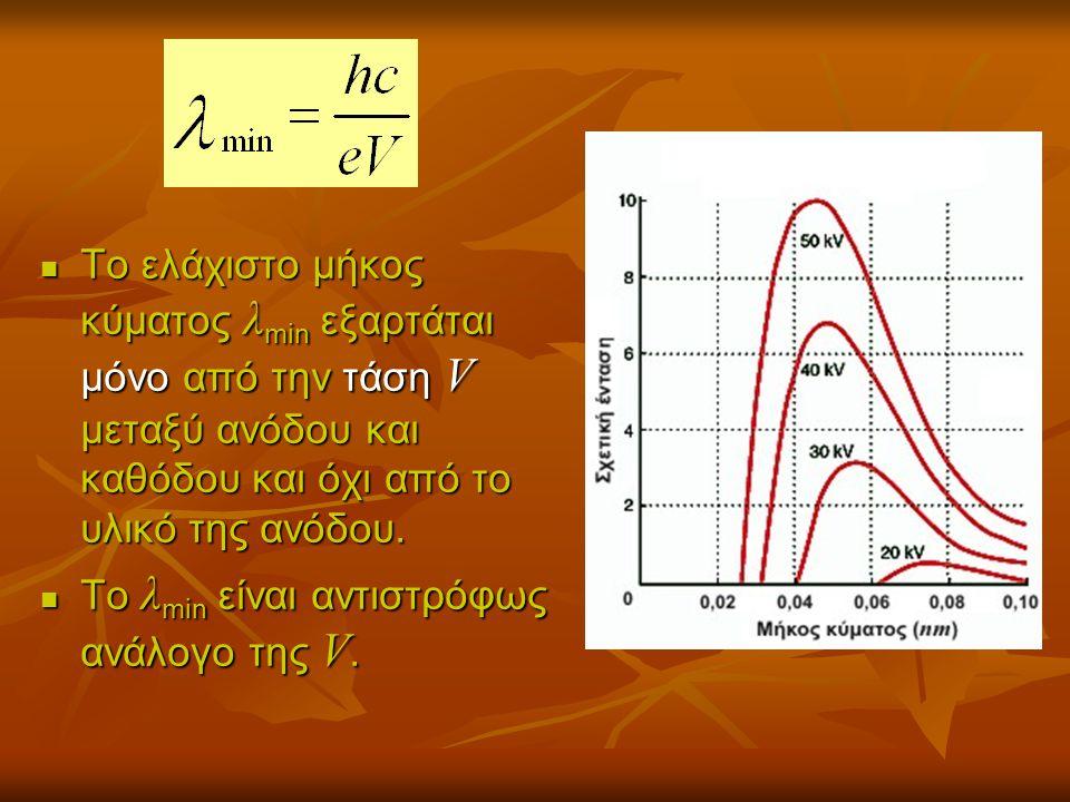 Το ελάχιστο μήκος κύματος λmin εξαρτάται μόνο από την τάση V μεταξύ ανόδου και καθόδου και όχι από το υλικό της ανόδου.
