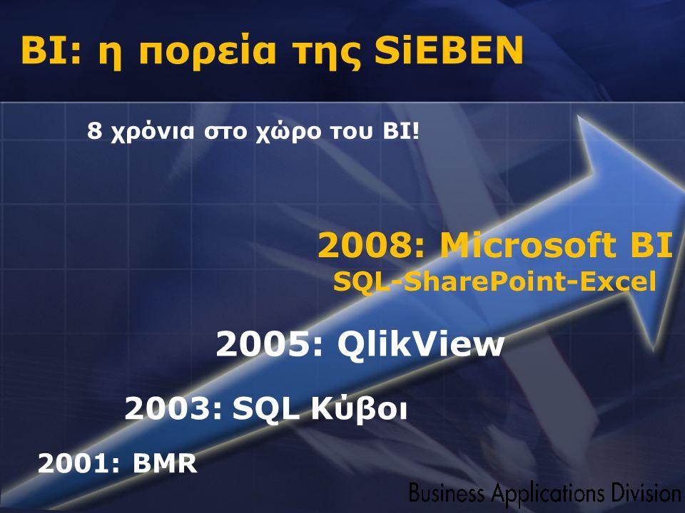 2008: Microsoft BI SQL-SharePoint-Excel