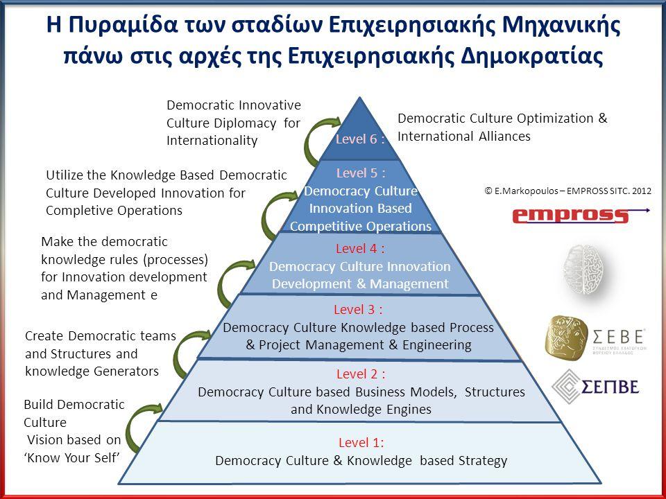 Η Πυραμίδα των σταδίων Επιχειρησιακής Μηχανικής πάνω στις αρχές της Επιχειρησιακής Δημοκρατίας