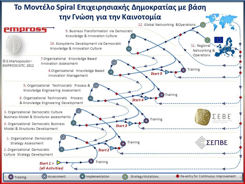 Το Μοντέλο Spiral Επιχειρησιακής Δημοκρατίας με βάση την Γνώση για την Καινοτομία