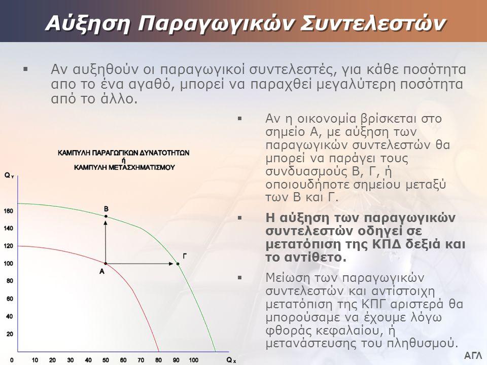 Αύξηση Παραγωγικών Συντελεστών