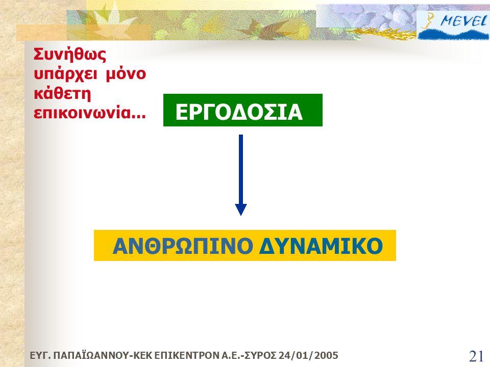 ΕΡΓΟΔΟΣΙΑ ΑΝΘΡΩΠΙΝΟ ΔΥΝΑΜΙΚΟ