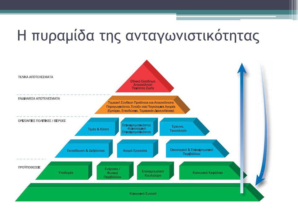 Η πυραμίδα της ανταγωνιστικότητας