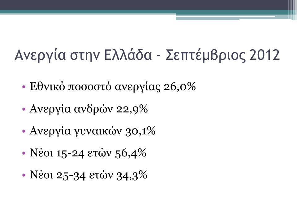 Ανεργία στην Ελλάδα - Σεπτέμβριος 2012