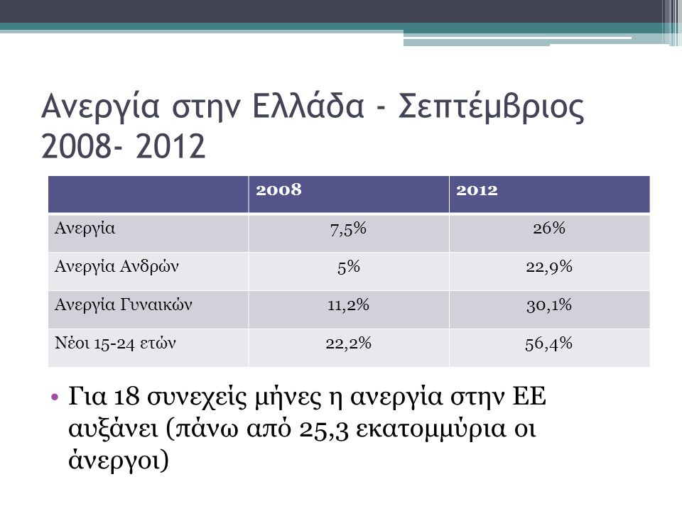 Ανεργία στην Ελλάδα - Σεπτέμβριος 2008- 2012