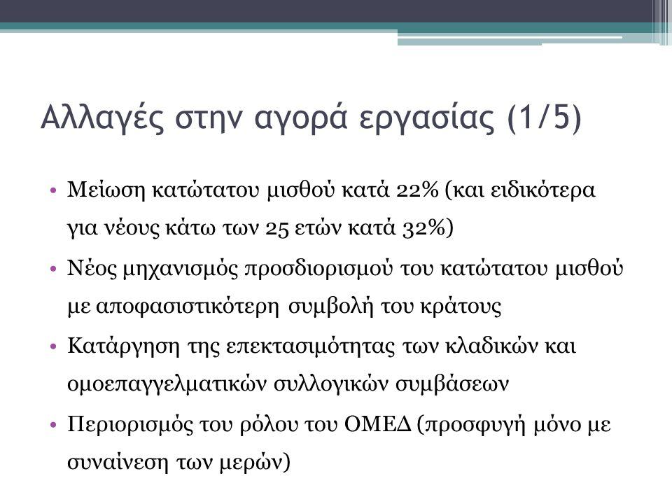 Αλλαγές στην αγορά εργασίας (1/5)