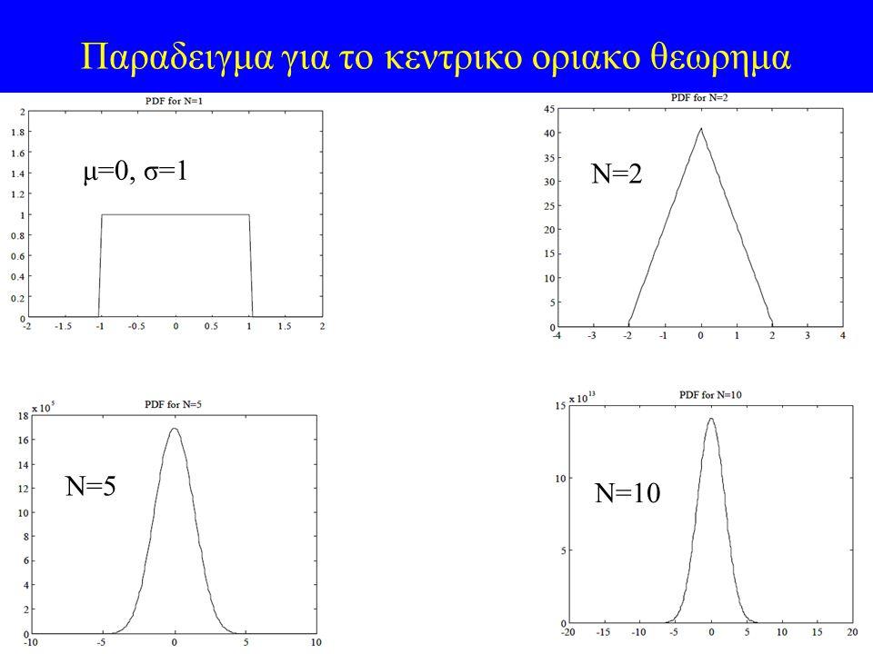 Παραδειγμα για το κεντρικο οριακο θεωρημα