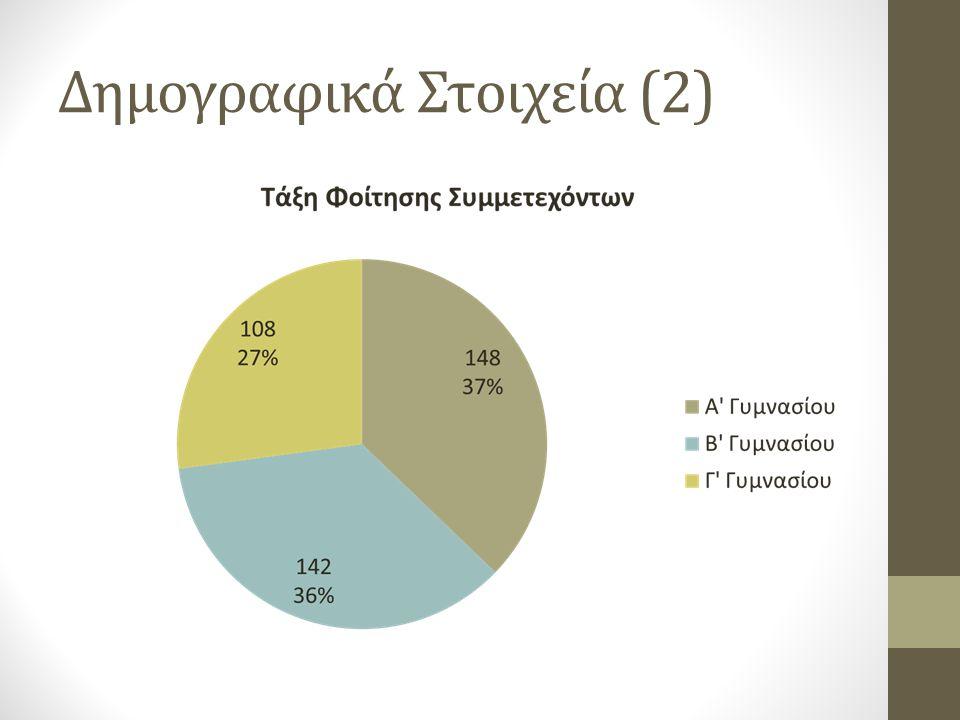 Δημογραφικά Στοιχεία (2)