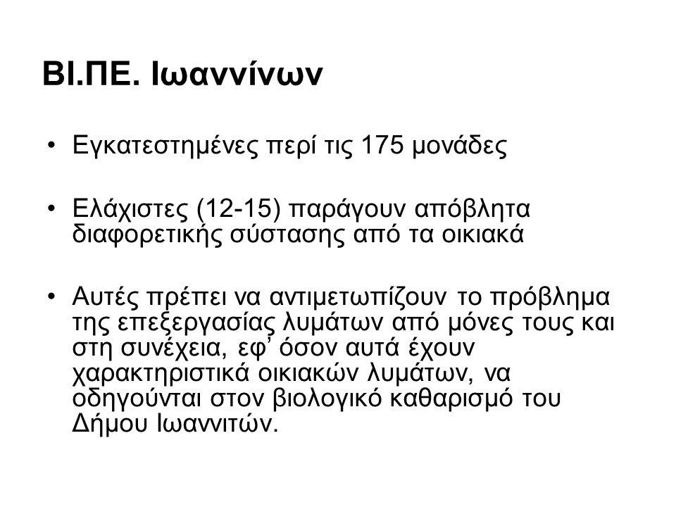 ΒΙ.ΠΕ. Ιωαννίνων Εγκατεστημένες περί τις 175 μονάδες